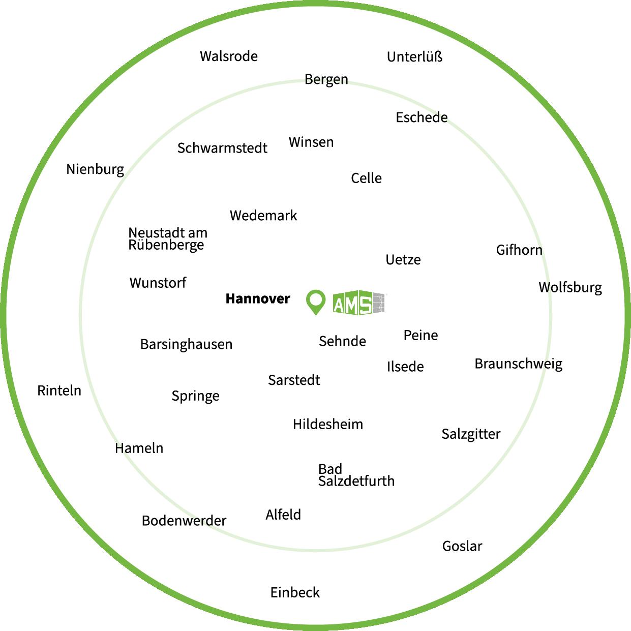 Gerüstbau Einzugsgebiet Gerüst kaufen mieten in der Region Hannover